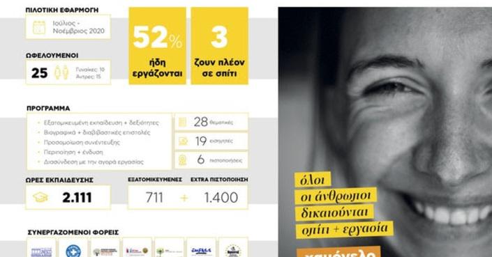 HOMELLON | Το πρόγραμμα που επανένταξε 13 άστεγους στην αγορά εργασίας